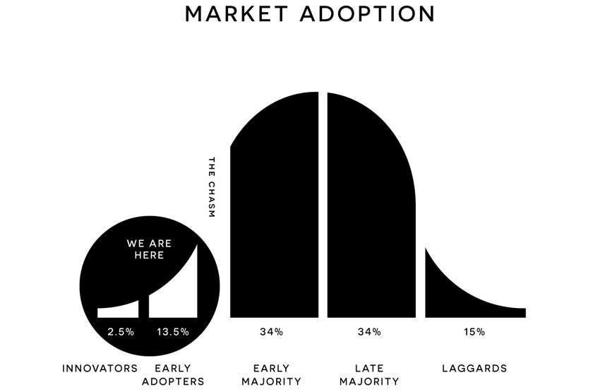 Graph analysing market adoption