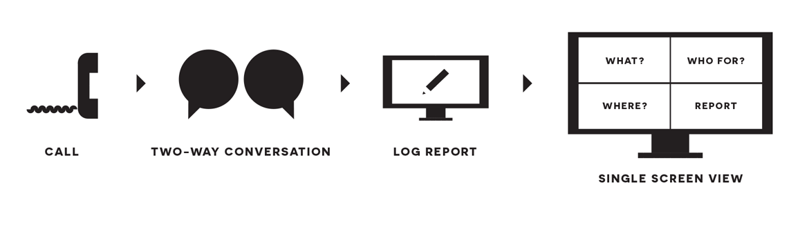 diagram of call logging process